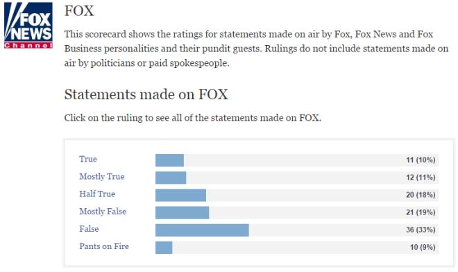 fox lies